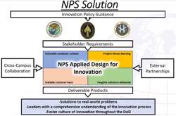 Applied Design for Innovation poster